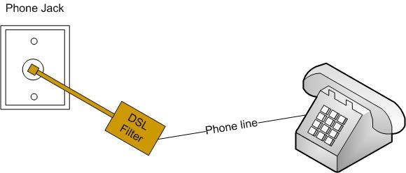 Installing DSL Filters on how does dsl work diagram, dsl wire, dsl building diagram, dsl line diagram, dsl connection diagram, dsl hookup diagram, dsl service, phone line hook up diagram, dsl circuit diagram, dsl logo, dsl network diagram, dsl filter diagram,