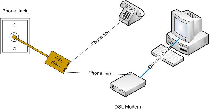dsl typical setup